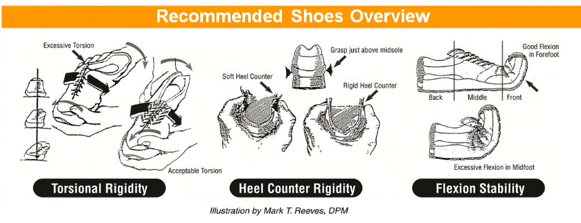 recommended shoes overlay